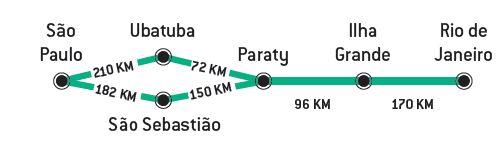 itinéraire brésil